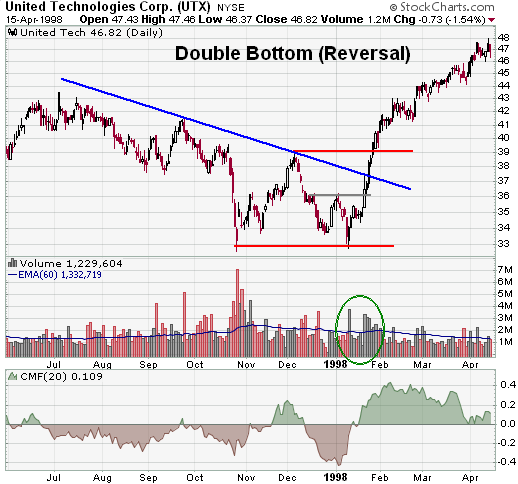double bottom reversal