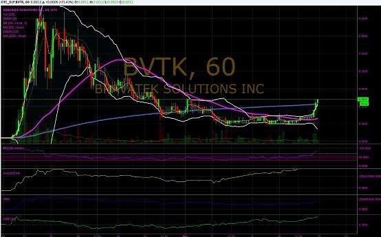 BVTK chart