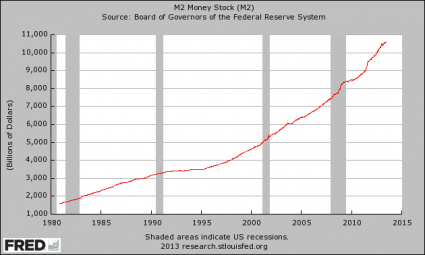 M2 Money Supply
