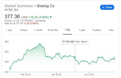 Boeing Stock price