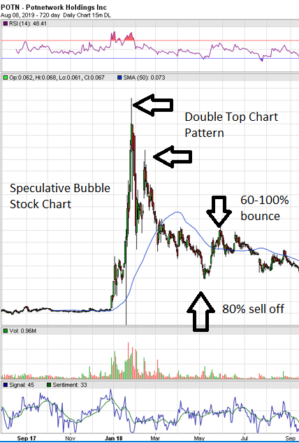 penny stock speculative bubble chart