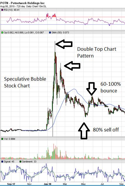 speculativebubblechart